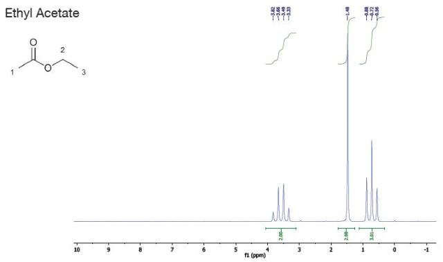 Reference solvents graph - ethyl acetate
