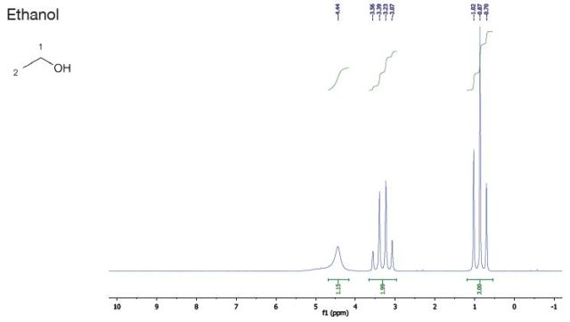 Reference solvents graph - ethanol