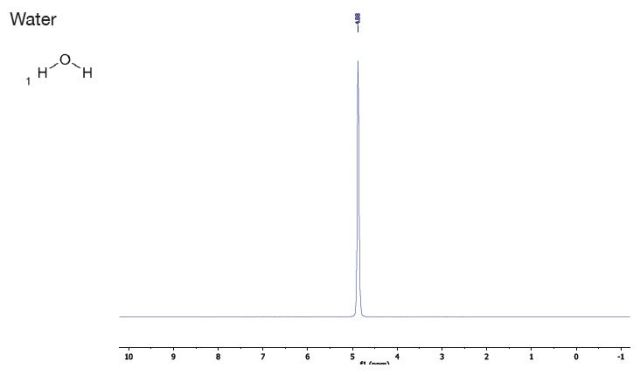Reference solvents graph - water