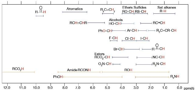 Chemical Shift Table
