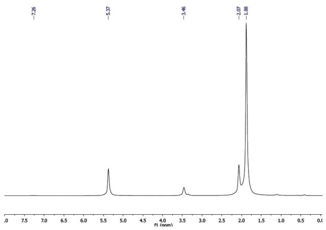 1H-NMR spectrum of acetylacetone.