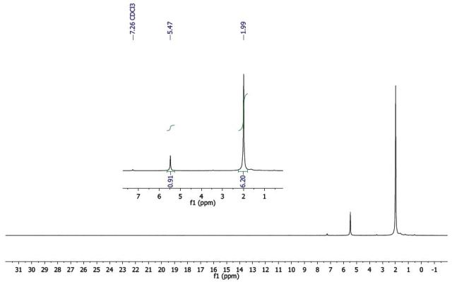 1H-NMR spectrum of Al(acac)3