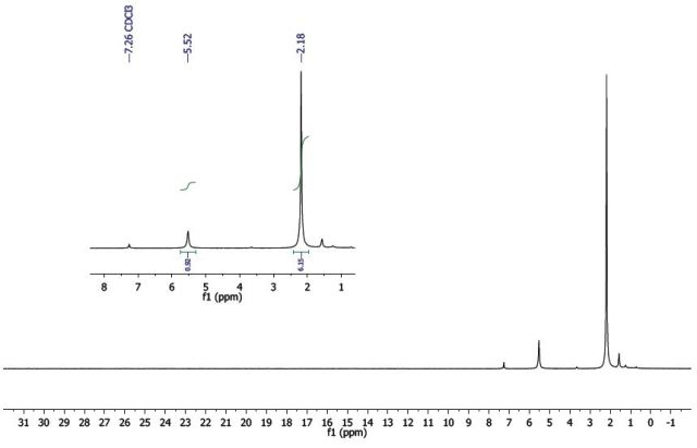 1H-NMR spectrum of Co(acac)3.
