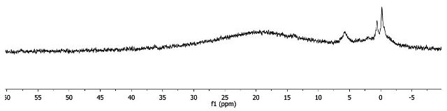 1H-NMR spectrum of Fe(acac)3