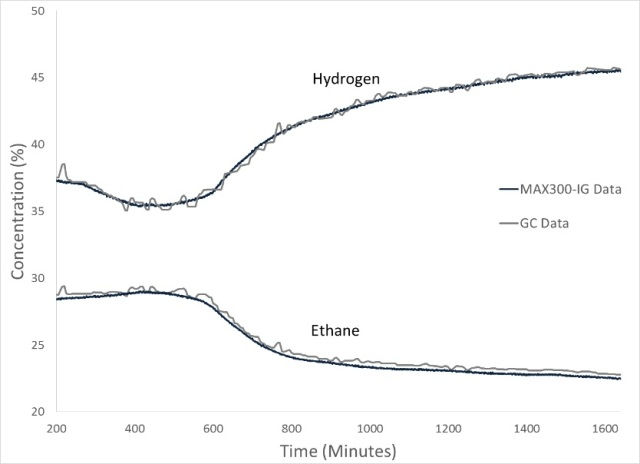 The MAX300-IG was used to monitor all components of the polyethylene process. Here, the hydrogen and the ethane trends from the mass spectrometer are shown along with 24 hours of GC data recorded on the same stream.
