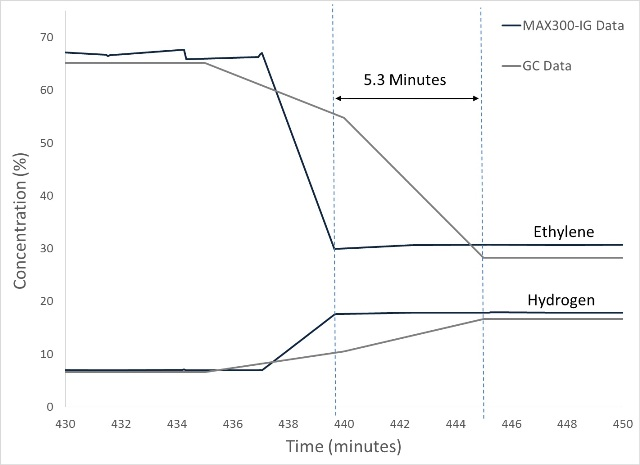 During product formula transition, the MAX300-IG identified the endpoint 5.3 minutes faster than the GC analyzing the same sample stream. The ability to quickly identify the onset of production conditions increased the volume of high-value product produced.
