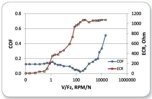 Stribeck curve of Lube-A along with an ECR plot showing three lubrication regimes.