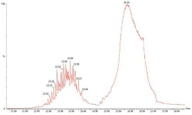 The MS analysis of the evolved gas generated during the TGA of EVA.