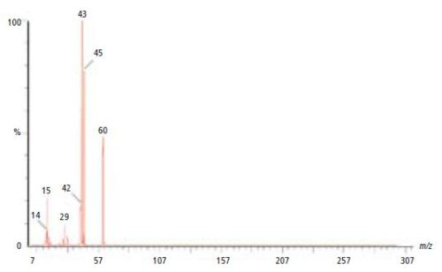 Spectral data verifying the identity of the evolved gas from the first transition of the TGA as acetic acid.