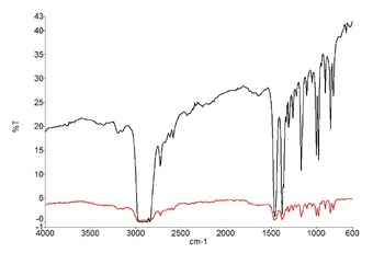 Spectra from a microplastic particle in Product 1. Transmission spectrum (black) and reflectance spectrum (red)