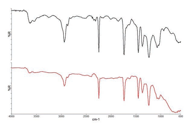 Reflectance spectra of two contaminant fibers.
