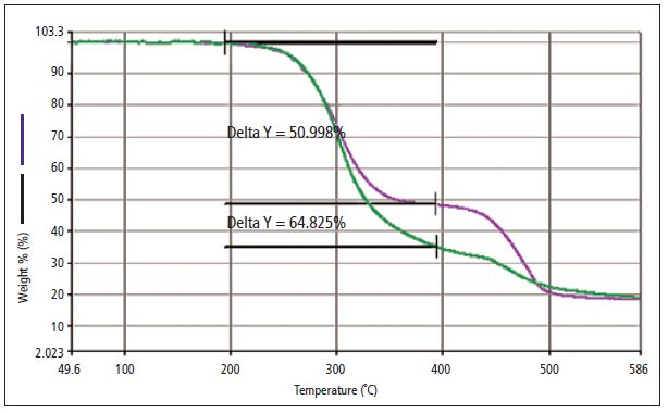 TGA percent-weight-loss curve generated from the analysis of two PVC samples: one with DINP (purple), a regulated phthalate, and a weight loss (delta y) of 50.998%; and a second with a mixture of non-regulated phthalates (green) and a weight loss (delta y) of 64.825%.