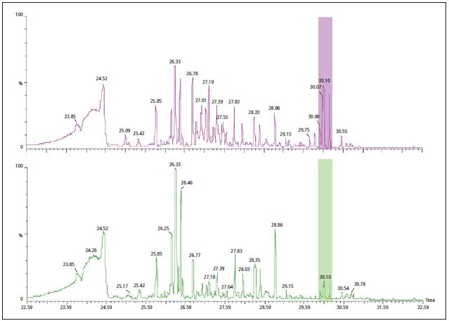 The GC/MS data collected during the TGA analysis of PVC with DINP (purple - top) and with a mixture of non-regulated phthalates (green - bottom). Differences are noted in peaks with tentative identification as phthalates around 30 minutes.
