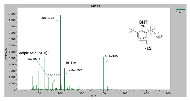 Spectra of Ecoflex biopolymer containing carbon black and BHT. The spectra shows presence of BHT, adipic acid, along with an unidentified peak at m/z 201.1126 and its dimer at 401.2185.