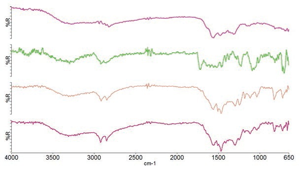 Spectra of minor layers in multilayer food packaging material.