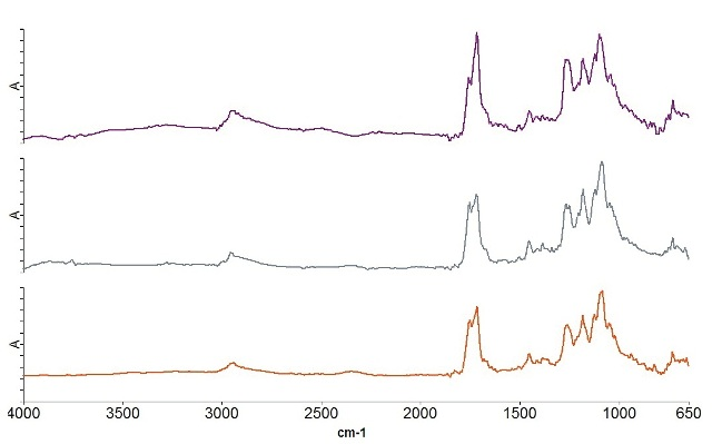 Shown here are spectra of the three different layers in the compostable polymer laminate.
