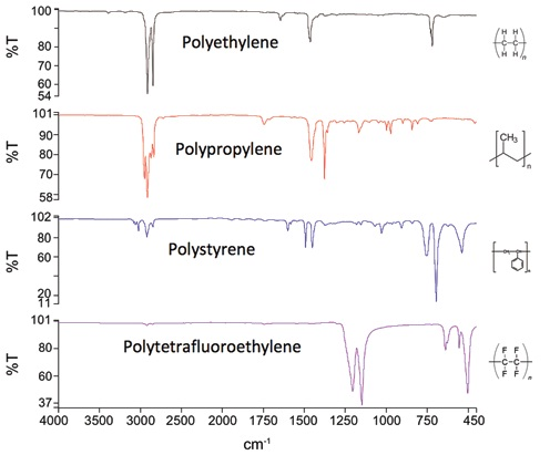 Mid-IR spectra of common polymers.