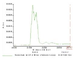 CO2 profile