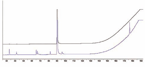 Chromatogram of a MMA calibration standard by total vaporization (top); and chromatogram of the MMA in a PMMA sample (bottom).