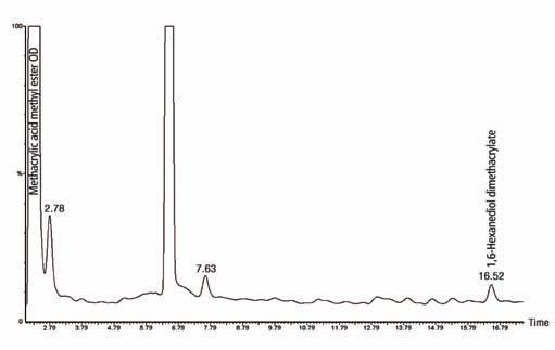 Chromatogram of Sample 2, demonstrating methacrylic acid methyl ester and 1,6-hexanediol dimethacrylate.