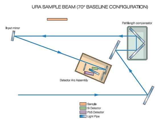 Illustrated are the URA sample and baseline measurement configurations at 70°.