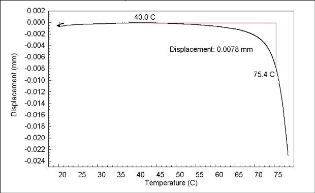 HDT/DTUL flexure test heat deflection at 66psi (0.455N) of polystyrene