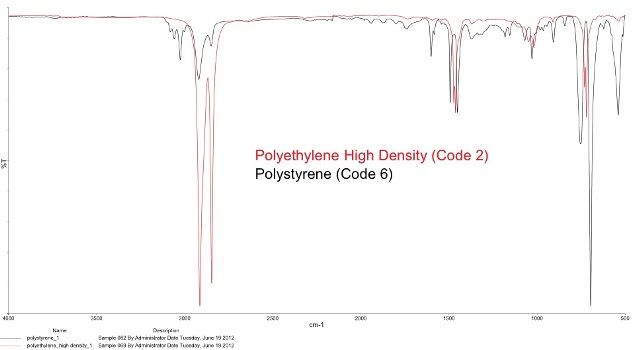 Overlay of PE and PS spectra in the FT-IR. FT-IR is a fast and accurate way to detect chemical differences in polymers.