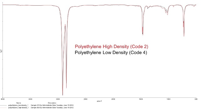 Overlaying Code 2 and 4, both polyethylenes, show the identical spectrum in the FT-IR. Other methods are needed to see the differences.