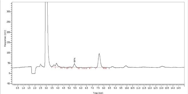 Analysis of toy dwarf for BPA using water