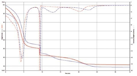 TGA and its derivative curve. Red curve: sample without plasticizer; Blue curve: sample with about 8% plasticizer.