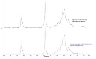 Unknown plasticizer spectrum vs. reference spectrum.