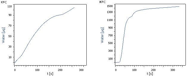 Karl Fischer titration curve of isobutane after drying and Karl Fischer titration curve of isobutane before drying.