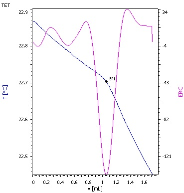 Titration curve for raw crude