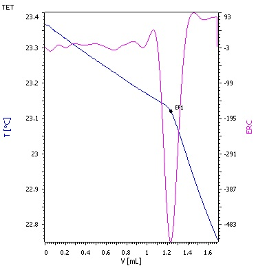 Titration curve for vacuum light gas oil