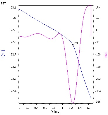 Titration curve for vacuum heavy gas oil