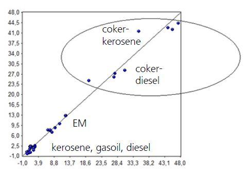 Calibration set for bromine number -NIR data vs. reference data.