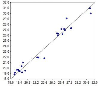 Calibration set for aromatics content -NIR vs. reference data.