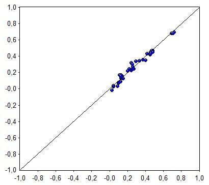 Calibration set for sulfur content - NIR vs. reference data.