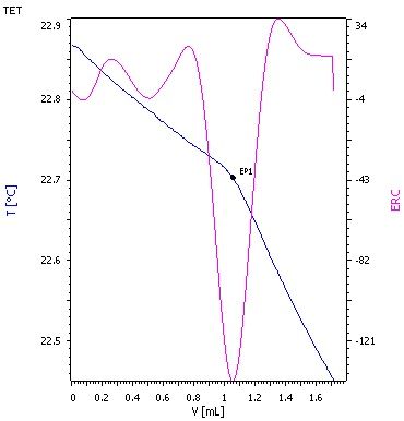 Thermometric titration curve for raw crude