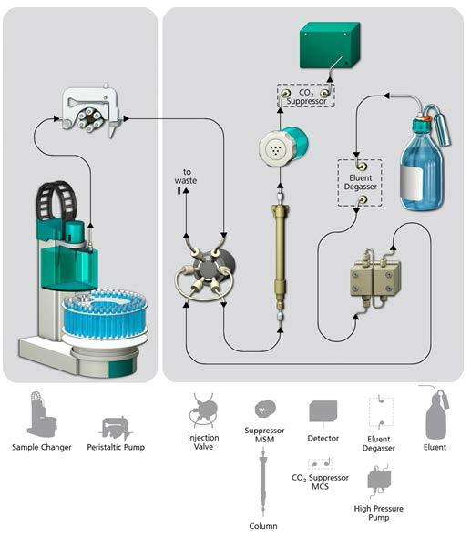 Instrumentation setup