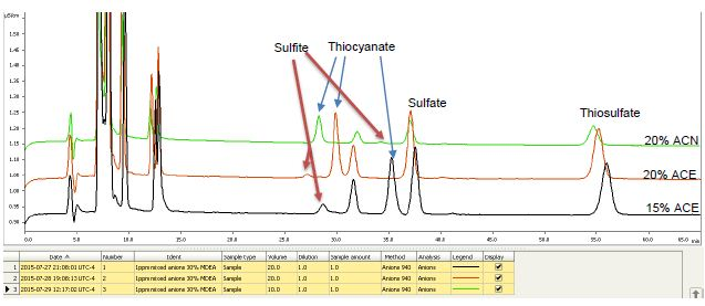 Offset of chromatograms showing 1ppm of HSS and anions in 30% MDEA.