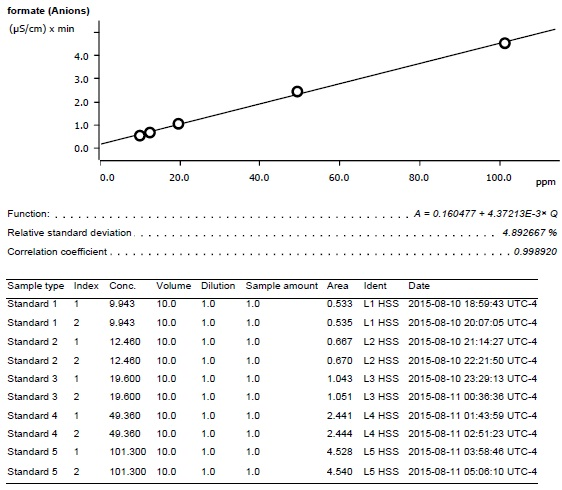 Formate calibration curve