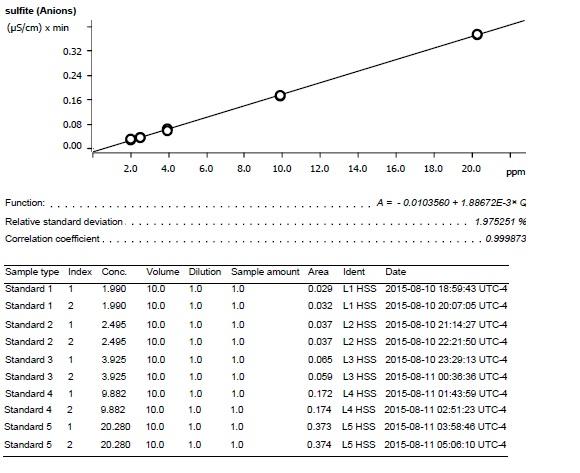 Sulfite calibration curve