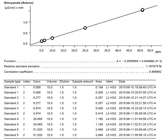Thiocyanate calibration