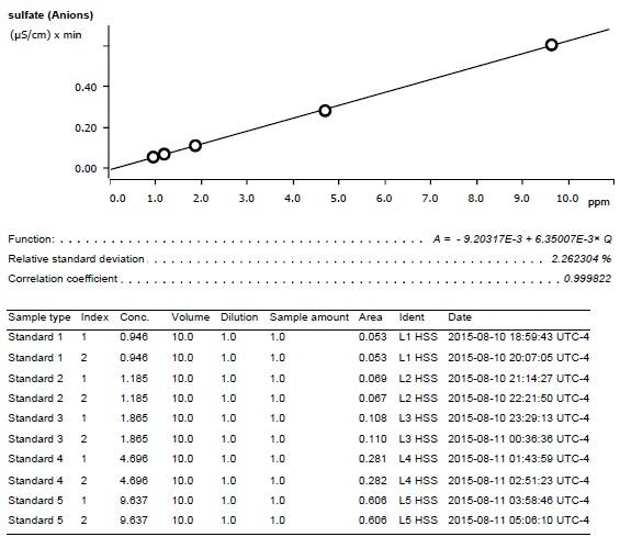Sullfate calibration curve