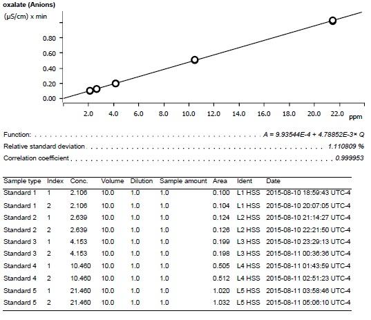 Oxalate calibration curve