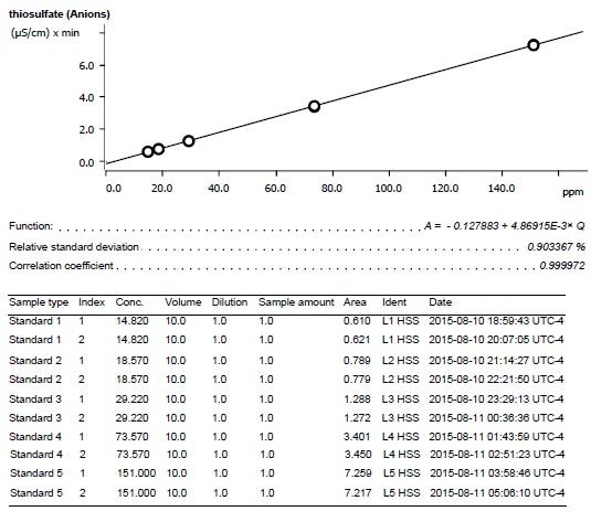 Thiosulfate calibration curve