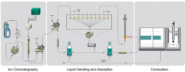 Setup Scheme of ion chromatography, liquid handling, and absorption combustion.