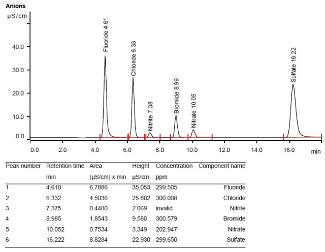 Chromatogram obtained from 300ppm mixed-anion LPG standard.