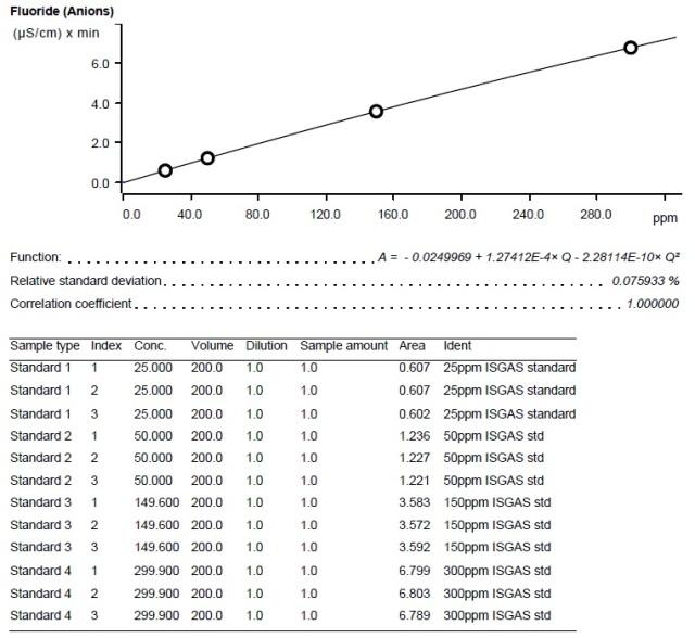 Calibration curve - Fluoride